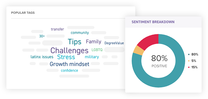 GetSet's trending terms data visualizations, including a word cloud of key terms and charts showing sentiment analysis and comparisons across student populations.